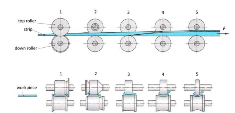 cold rolling forming process